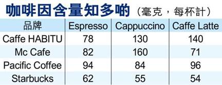 调查饮料含有咖啡因严重超标