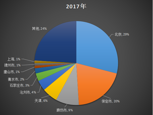 2017年数据分析