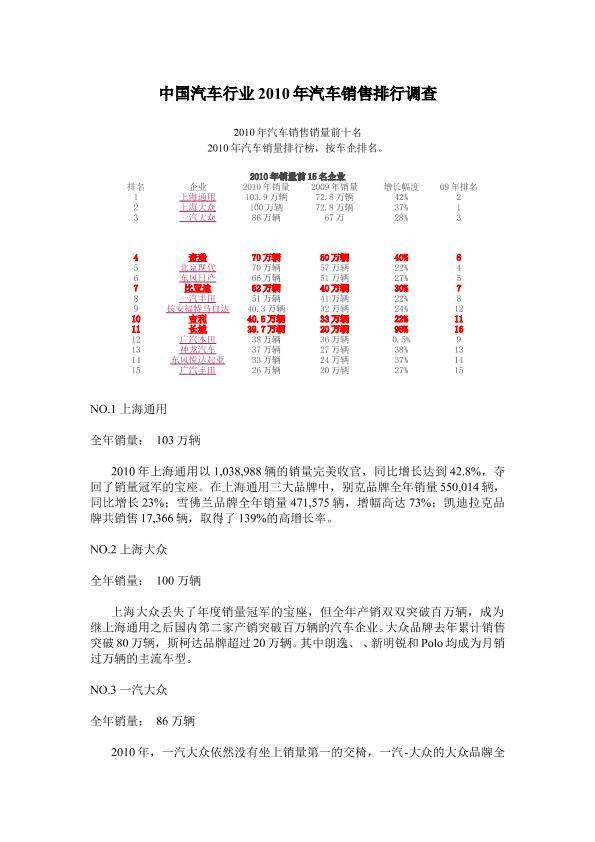 中國汽車行業2010年汽車銷售排行調查