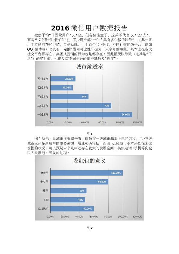 2016微信用户数据报告